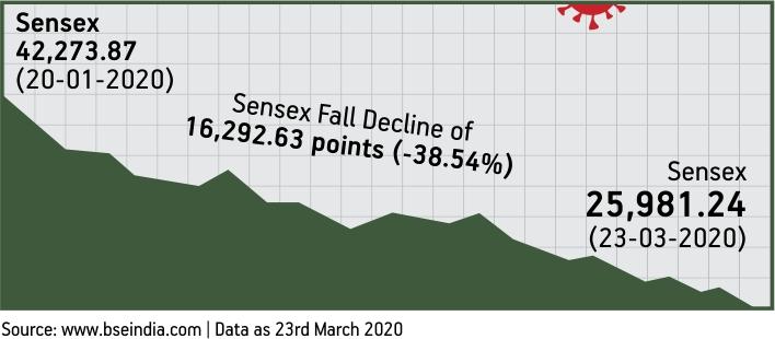 Sensex Data