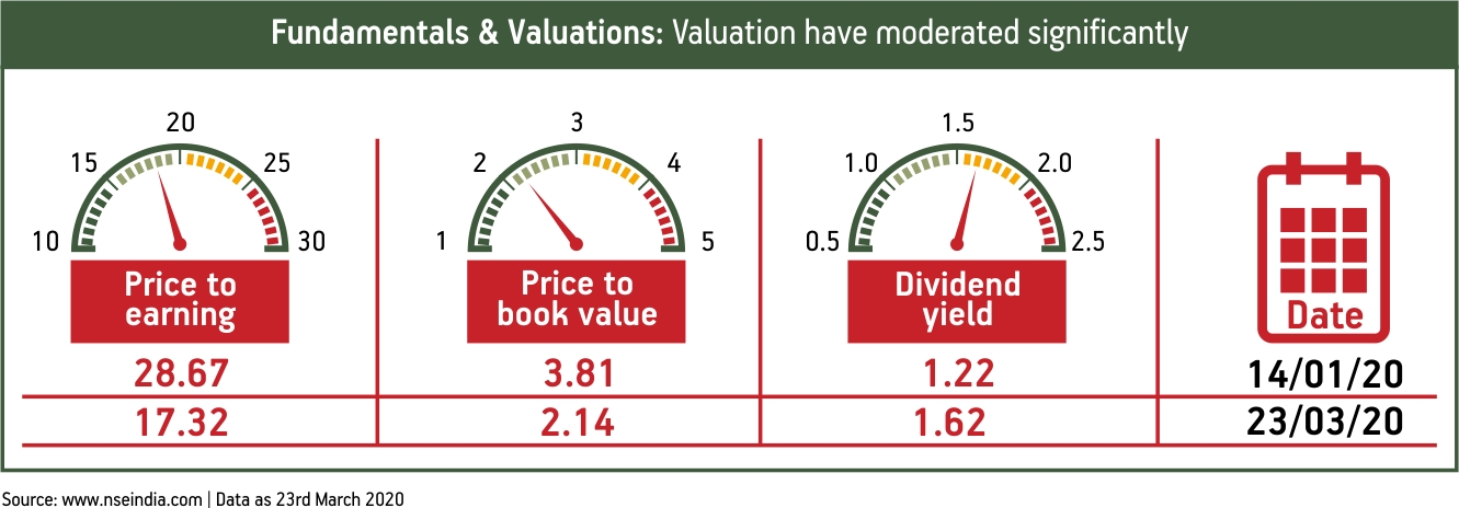 Fundamentals & Valuations