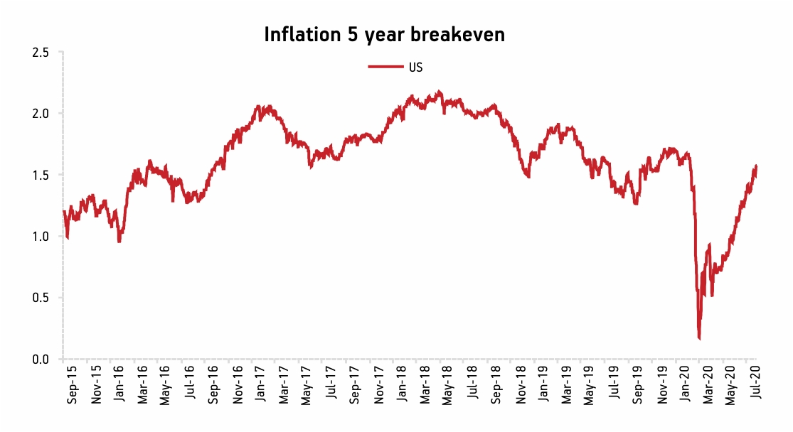 Inflation 5 year breakeven
